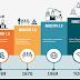 Education 4.0 กับการปฏิวัติอุตสาหกรรมยุค 4 (IR4.0)