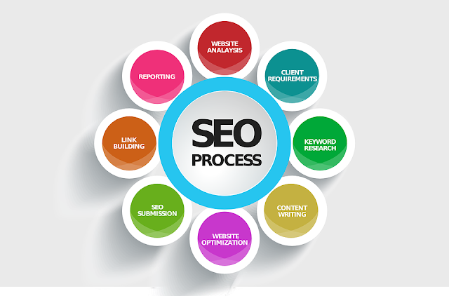 SEO Search engine optimization out of page