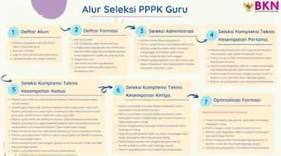 Alur Seleksi PPPK (P3K) Guru 2021