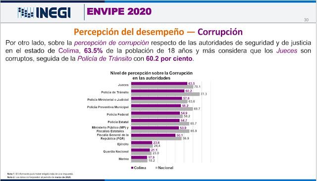 En Colima esta es la percepc´ón que los ciudadanos tienen de las autoridades en 2020