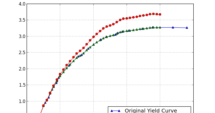 Quantitative & Financial: Treasury Yield Curve Bootstrapping