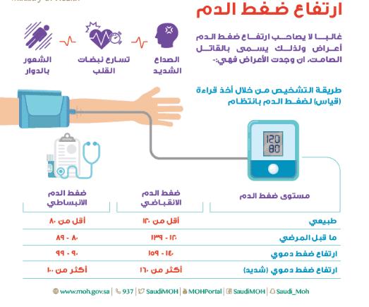 وصفة علاج ضغط الدم المرتفع بالاعشاب