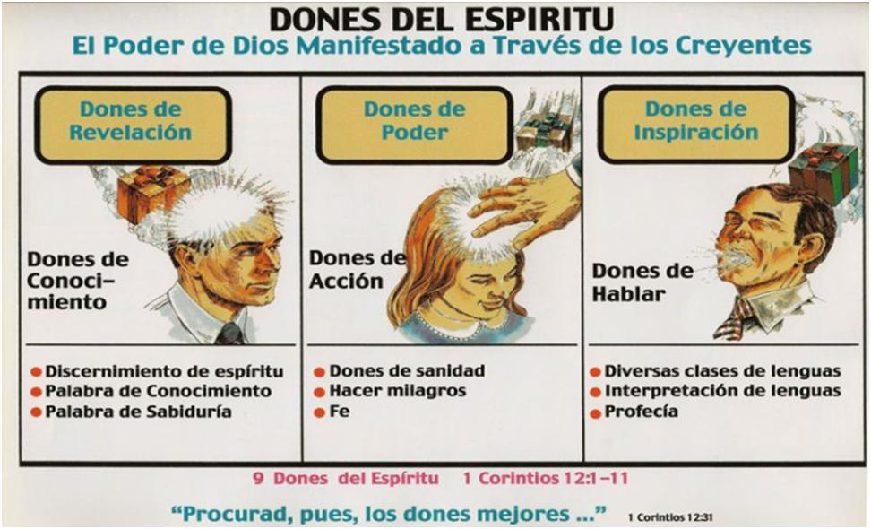 Don De Lenguas Del Espiritu Santo