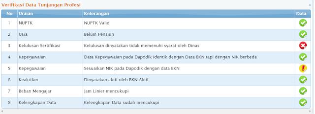 gambar dilema gres NIK pada dapodik tidak sesuai dengan data BKN