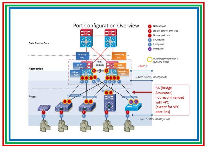 Cisco datacenter: vPC Features and purpose