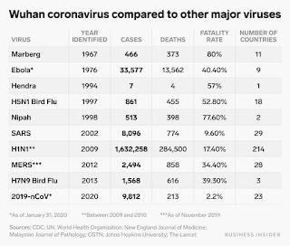 Fakta dan Hakikat Jangkitan Wabak Novel Coronavirus nCoV-2019