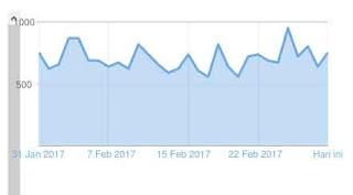 Pasang Iklan Di Lirik Maluku Blog