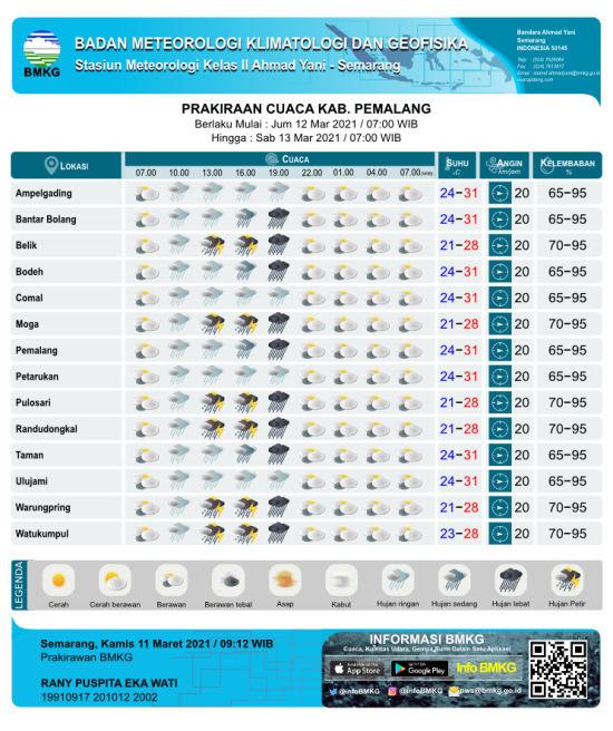 Prakiraan Cuaca Hari Ini, Waspadai Hujan Lebat Disertai Petir di Wilayah Moga & Sekitarnya