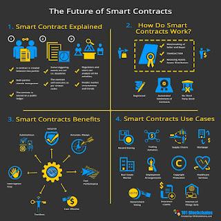Smart-contract-analysis