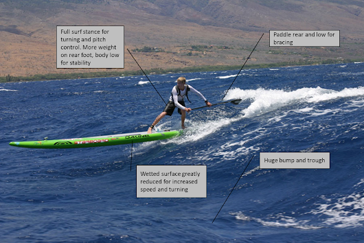 What is Downwind SUP? - Part 2