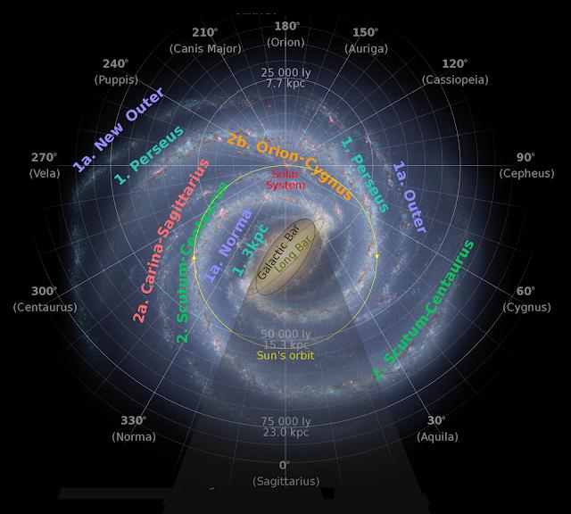 Visione della Via Lattea da un ipotetico punto di osservazione posto sopra di essa