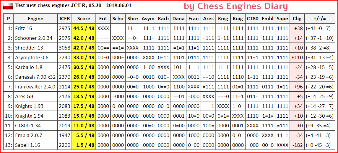 JCER (Jurek Chess Engines Rating) tournaments - Page 15 2019.05.30.TestNewChessEnginesScid.html