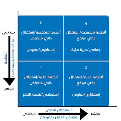 مصفوفة أنماط القيادة - بيزنس بالمصرى