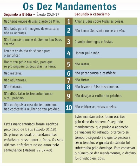 10 mandamentos catecismo