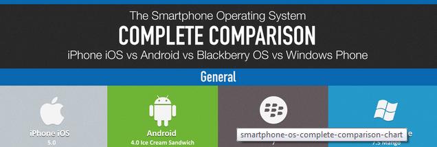 Los principales smartphones lanzados en el último tiempo, léase el Galaxy Nexus de Samsung, el iPhone 4S de Apple o el Lumia 800 de Nokia, corren versiones actualizadas de los 4 sistemas operativos móviles más usados del mundo. Bueno, como a nosotros nos requetegustan las tablas comparativas, ahora les traemos una en la que compiten Ice Cream Sandwich 4.0 de Google, iOS 5.0 de Apple, Windows Phone 7.5 Mango de Microsoft y Blackberry OS7 de Research in Motion en características generales, medios y juegos, hardware, conectividad y otros pros y contras. Es harto larga, pero vale la pena que la