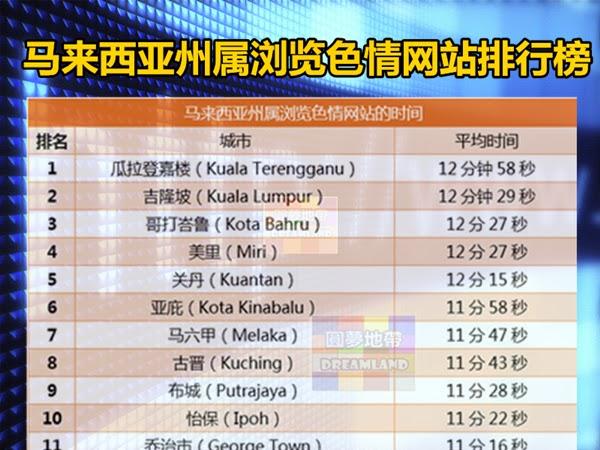 馬來西亞州屬瀏覽色情網站排行榜 - WINRAYLAND