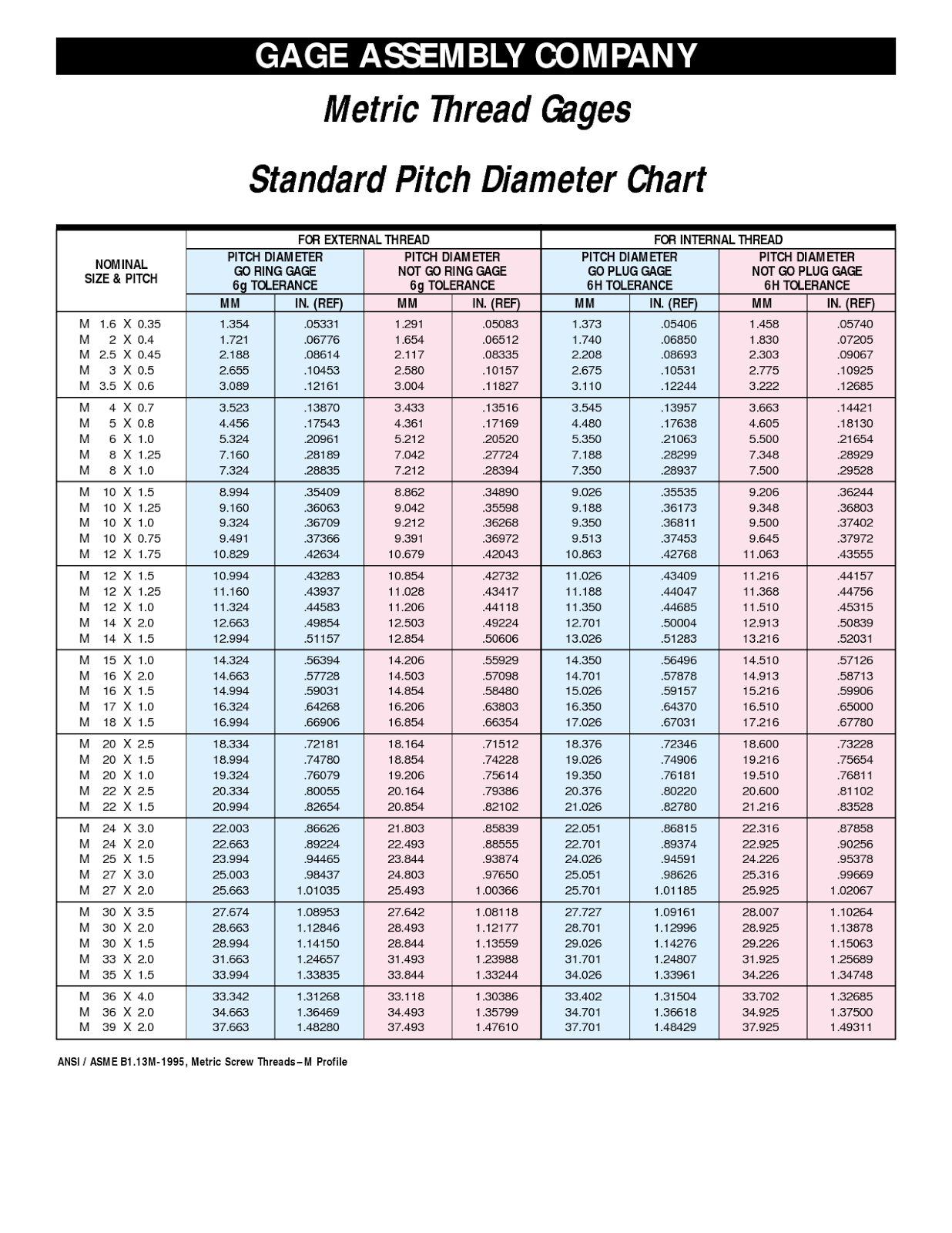 Standard metric thread pitch chart rsvp tooling inc tangential
