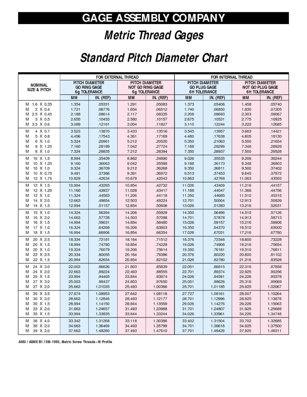 thread standard chart: Metric bolts sizes chart allen bolt size chart metric metric