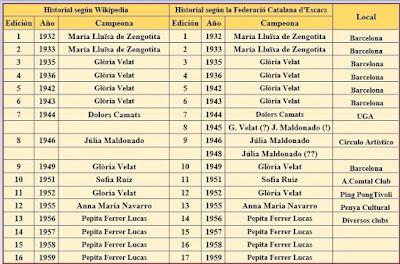 Historial de los Campeonatos Femeninos de Catalunya 1932 al 1959