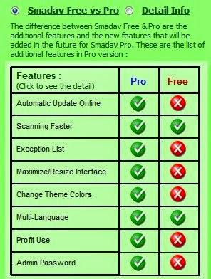 Perbedaan Smadav Pro