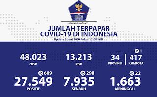 2 Juni 2020, Total Penderita COVID-19 Capai 27.549