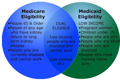 Medicare vs. Medicaid