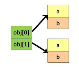 Tạo Array Object trong Java