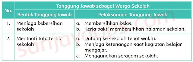 jawaban tema 4 kelas 5 halaman 43