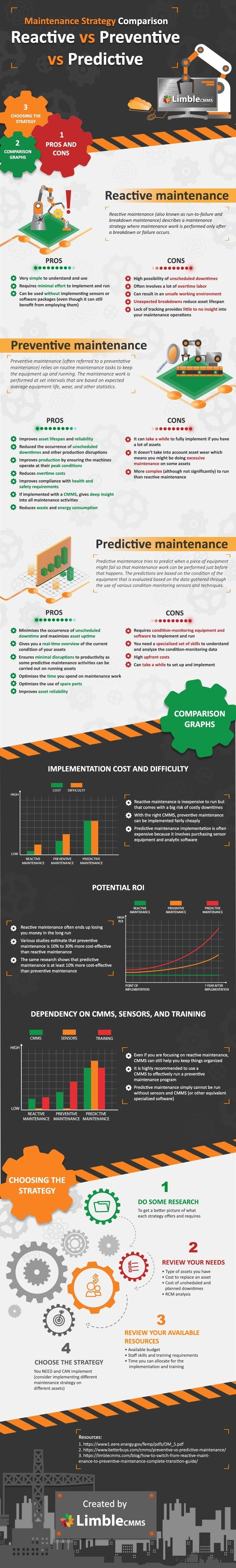 3 Maintenance Strategy Types Reactive versus Predictive versus Predictive #infographic
