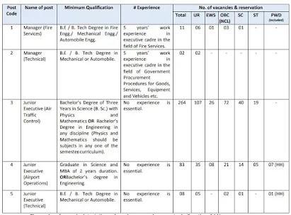 Airport Authority Of India Recruitment 2021: