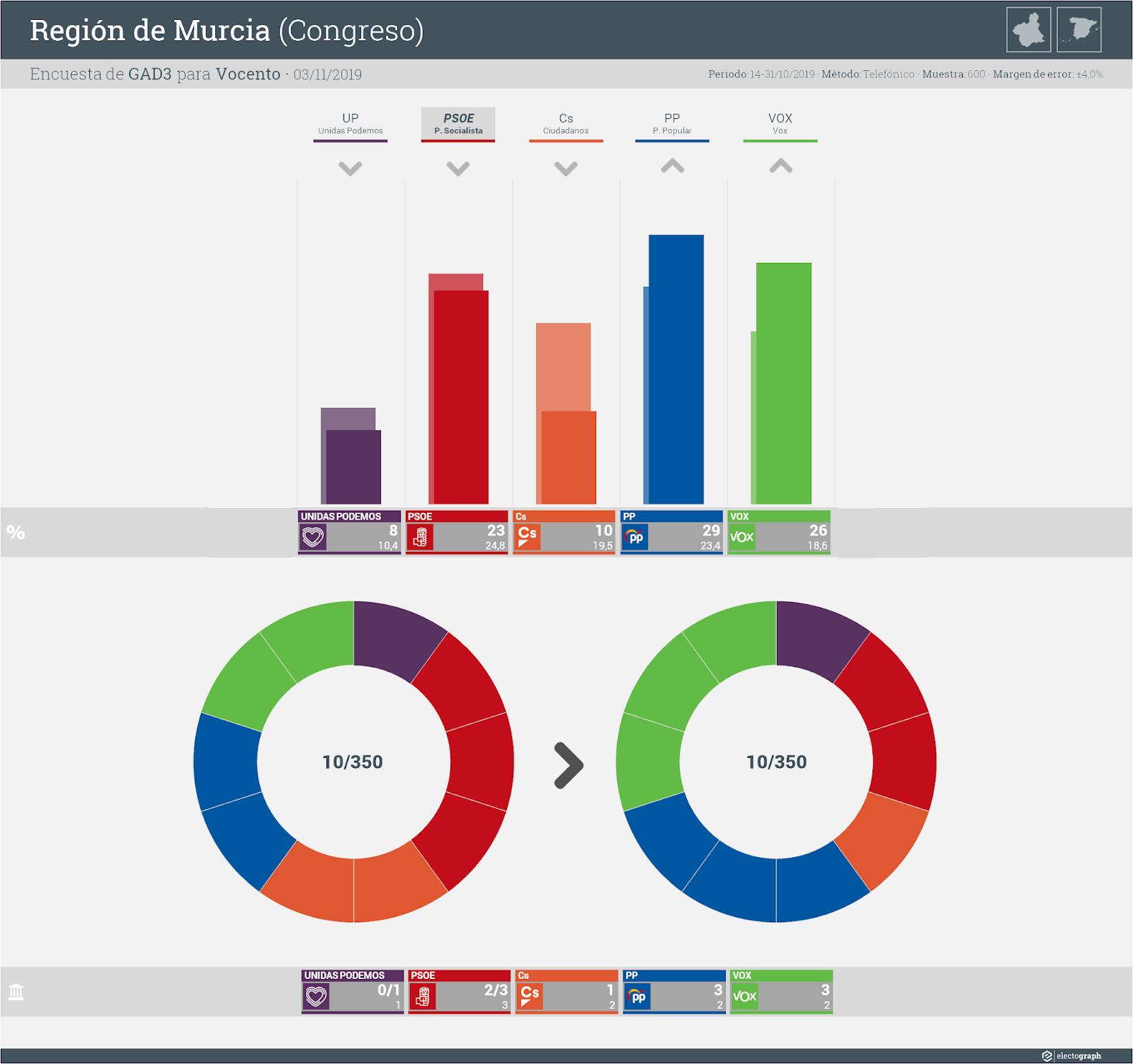 Gráfico de la encuesta para elecciones generales en la Región de Murcia realizada por GAD3 para Vocento, 3 de noviembre de 2019
