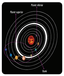 Susunan Planet Tata Surya berdasarkan Orbit Bumi www.simplenews.me