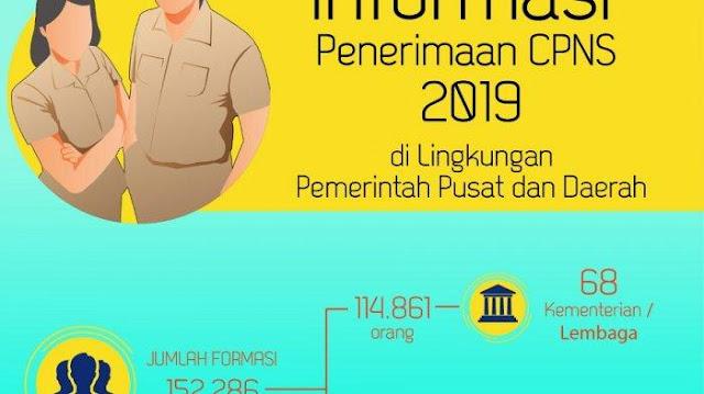 Ini Formasi CPNS 2019 dan Link yang Sudah Dimumkan