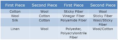 Choices of Standard Single Fiber Adjacent Cloth