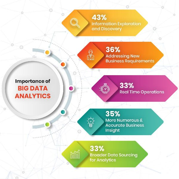 Data analytics is a process that is designed to transform