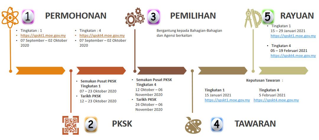 Proses Permohonan ke Sekolah SBP, SMKA, MRSM 2021