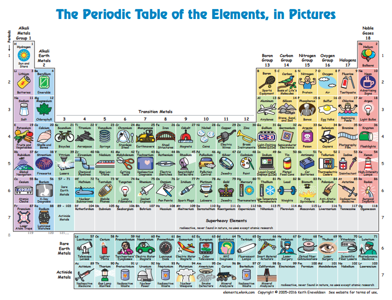 Unstoppable innovation interactive modern periodic table periodic table urtaz Gallery