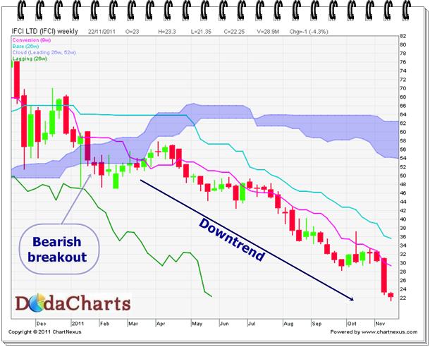 IFCI Technical chart