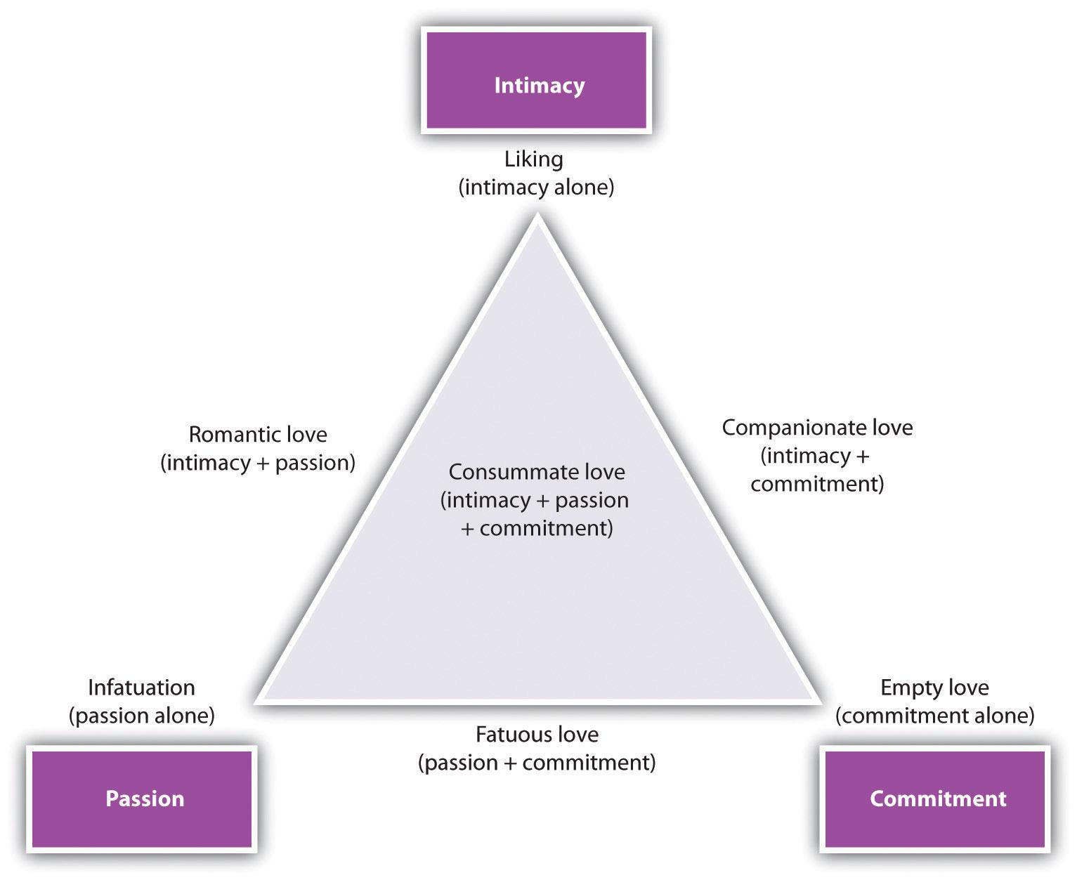 Sternbergs triangle