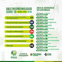 Picuí registra 134 casos confirmados de Covid-19 e 84 pessoas estão recuperadas