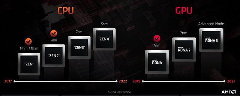 معالجات شركة AMD