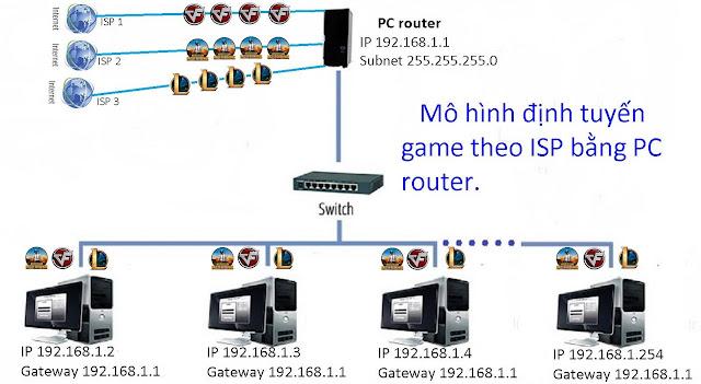 Mô hình định tuyến game theo ISP bằng PC router