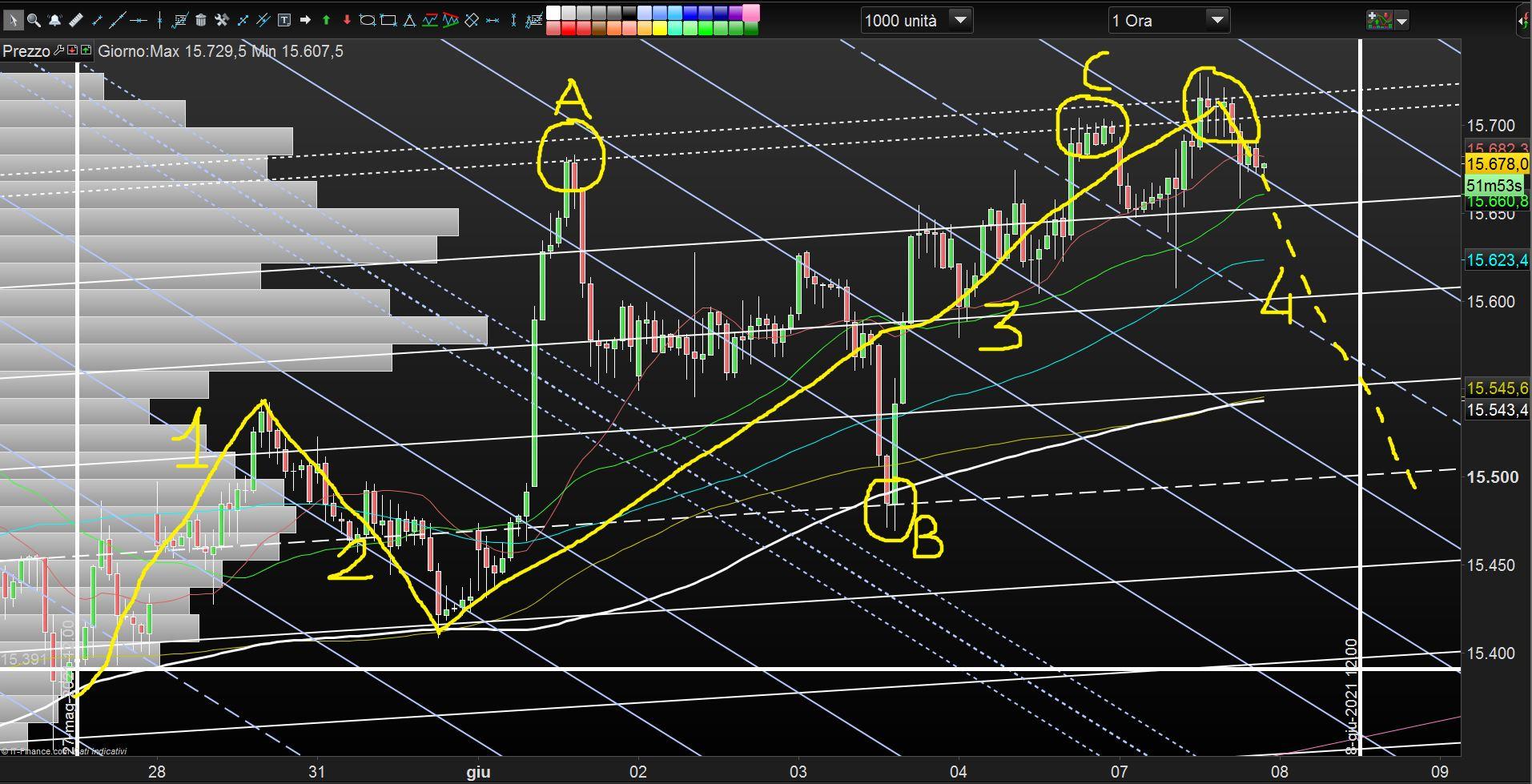 strategia trading settimanale