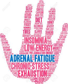 Adrenal Fatigue Test & Diagnose | Diet, Treatment & symptoms