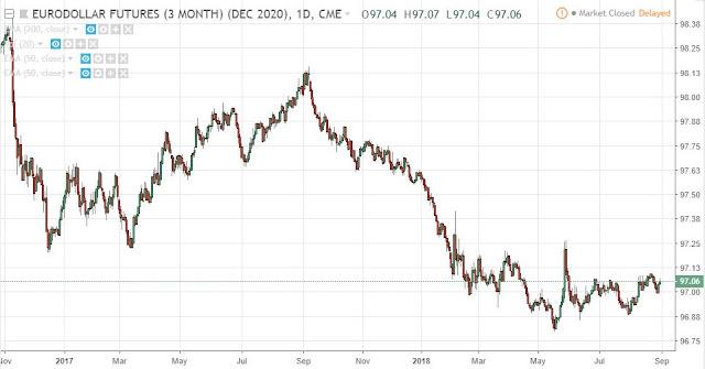 Eurodollar Dec20, Daily, Source: TradingView