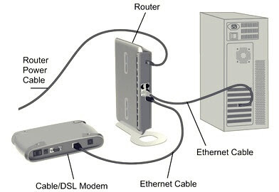 What is a router, and how does it work?