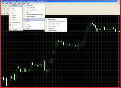 Introduction to Forex Technical Indicators