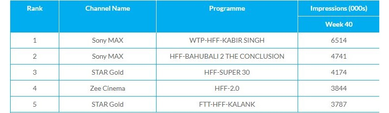 Kabir Singh WTP TRP Ratings