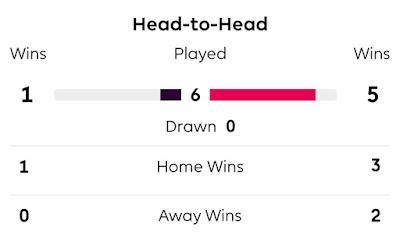 Sheffield United vs Manchester United Head - Head