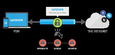 Proceso de una red VPN